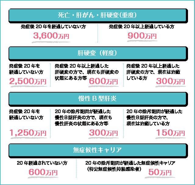 山口県でB型肝炎訴訟・給付金について詳細は弁護士にご相談ください
